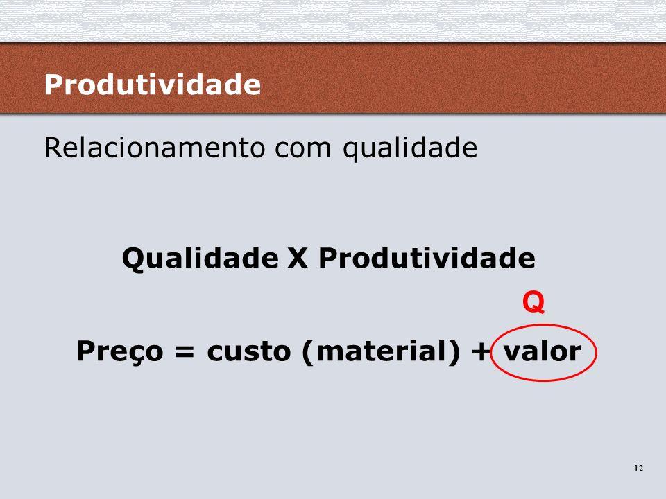 Qualidade X Produtividade Preço = custo (material) + valor