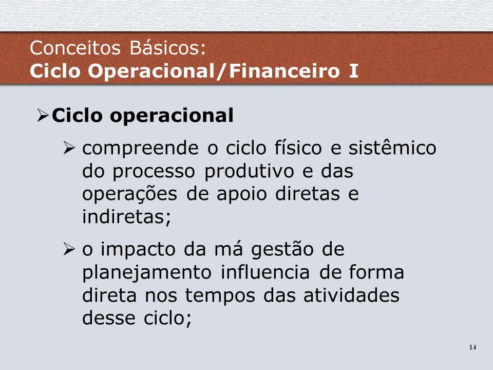Conceitos Básicos: Ciclo Operacional/Financeiro I