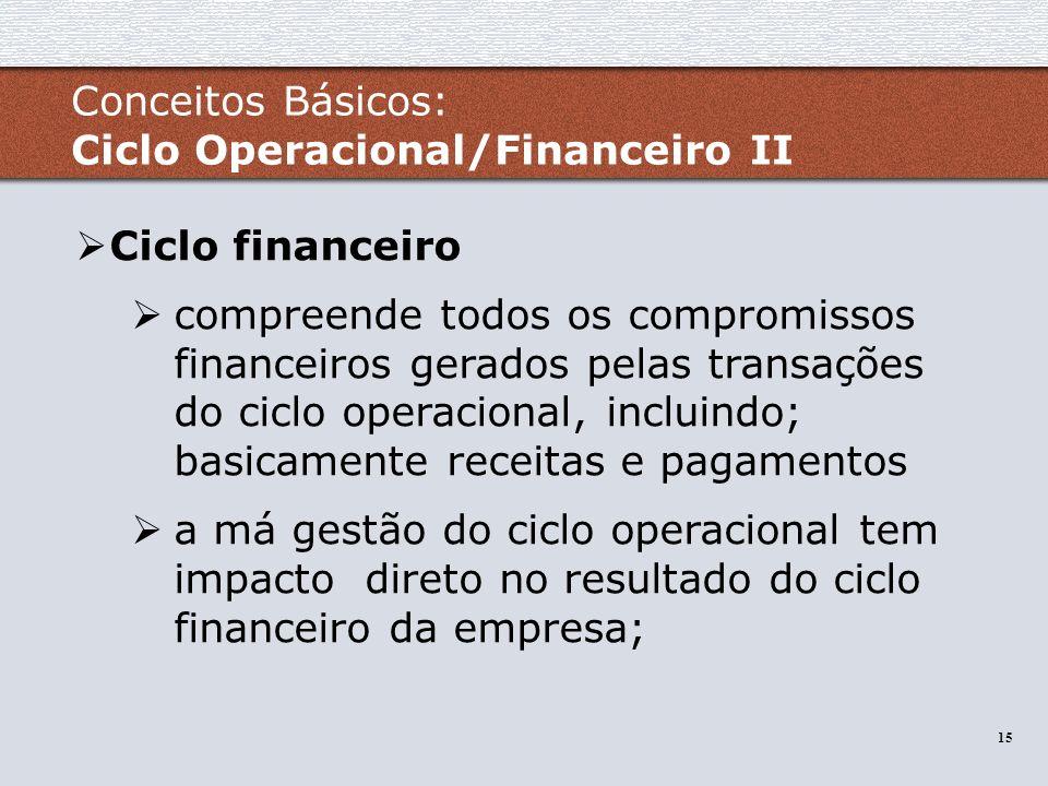 Conceitos Básicos: Ciclo Operacional/Financeiro II