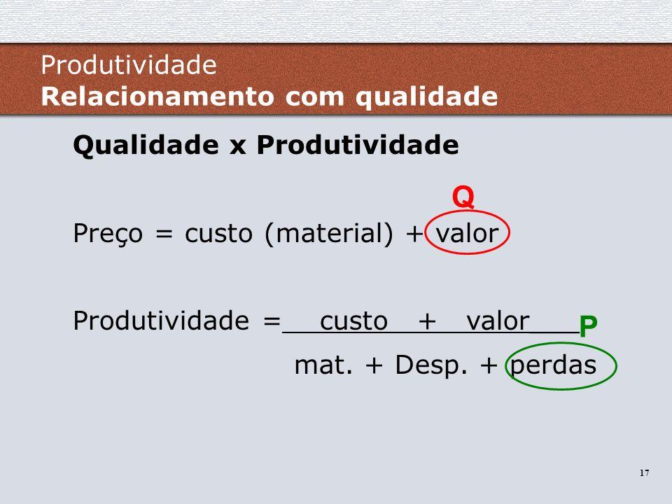 Q P Produtividade Relacionamento com qualidade