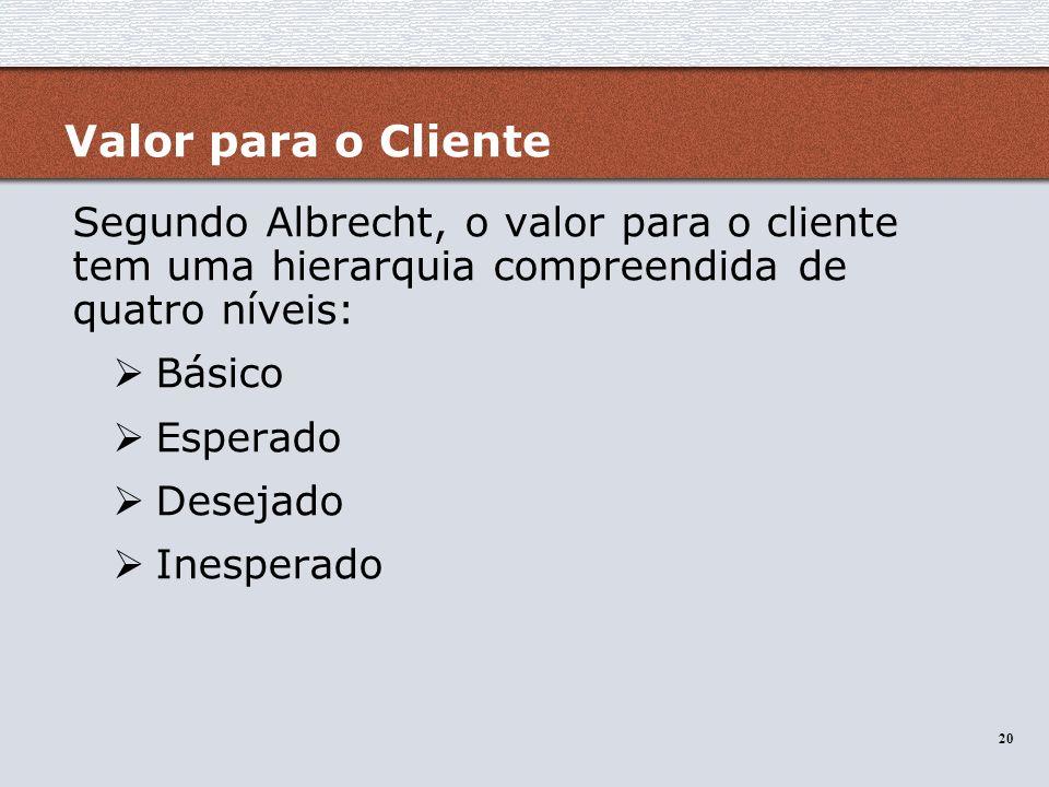 Valor para o Cliente Segundo Albrecht, o valor para o cliente tem uma hierarquia compreendida de quatro níveis: