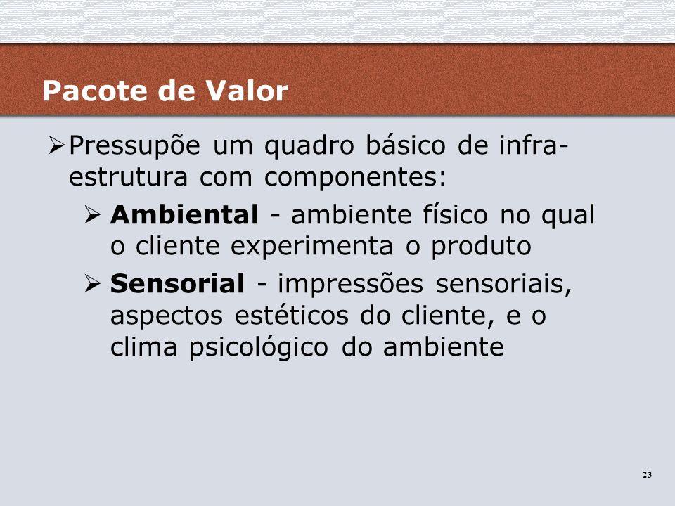 Pacote de Valor Pressupõe um quadro básico de infra-estrutura com componentes: Ambiental - ambiente físico no qual o cliente experimenta o produto.