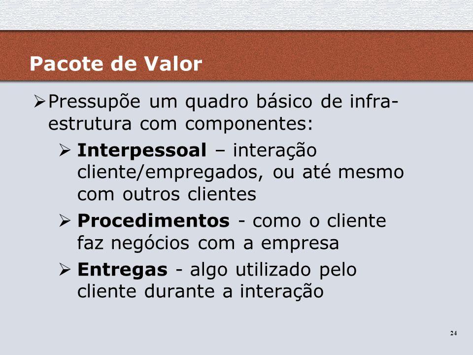 Pacote de Valor Pressupõe um quadro básico de infra-estrutura com componentes: