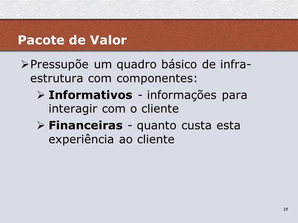 Pacote de Valor Pressupõe um quadro básico de infra-estrutura com componentes: Informativos - informações para interagir com o cliente.