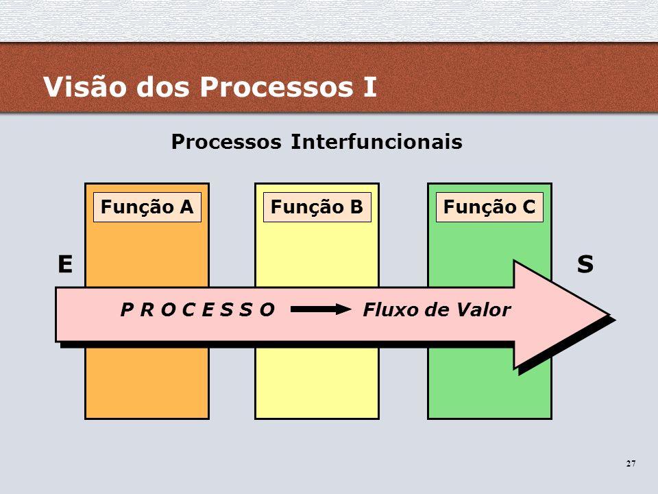 Processos Interfuncionais P R O C E S S O Fluxo de Valor