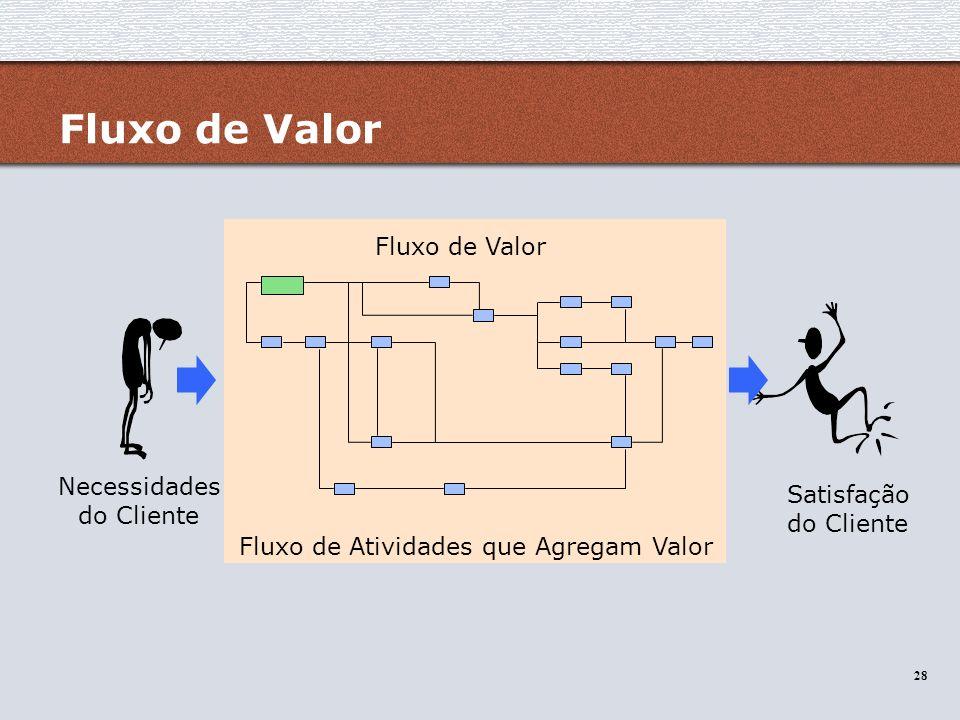 Fluxo de Valor Fluxo de Valor Necessidades Satisfação do Cliente