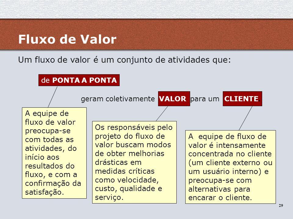 Fluxo de Valor Um fluxo de valor é um conjunto de atividades que: