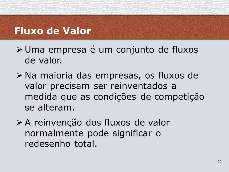 Fluxo de Valor Uma empresa é um conjunto de fluxos de valor.