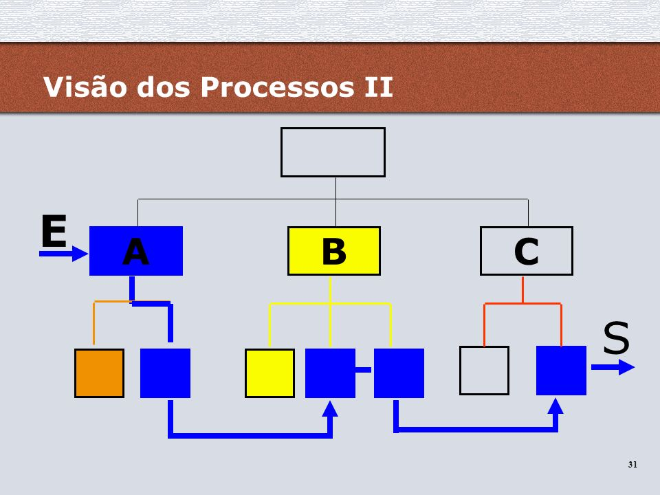 Visão dos Processos II E A B C S