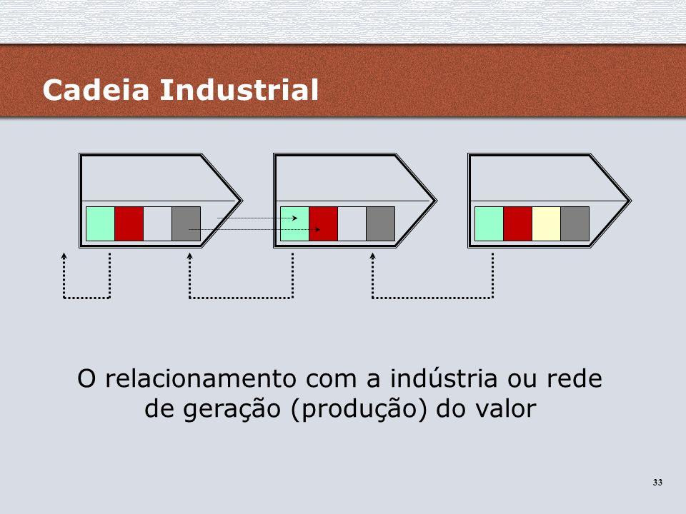 Cadeia Industrial O relacionamento com a indústria ou rede de geração (produção) do valor
