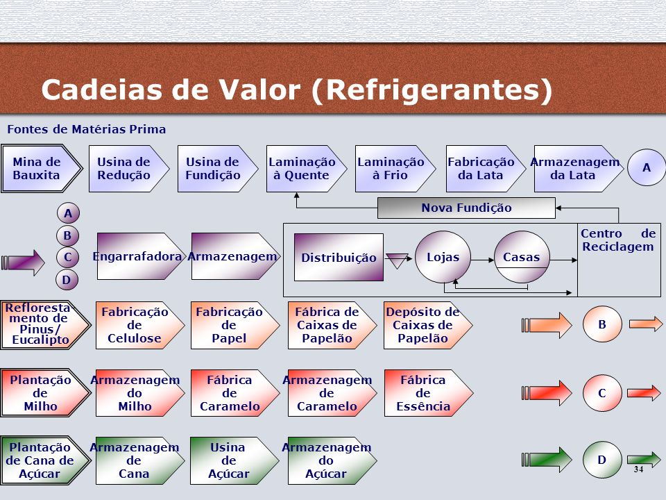 Cadeias de Valor (Refrigerantes)