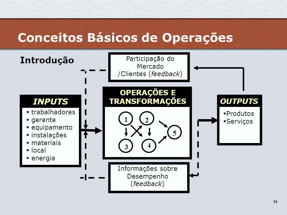 OPERAÇÕES E TRANSFORMAÇÕES