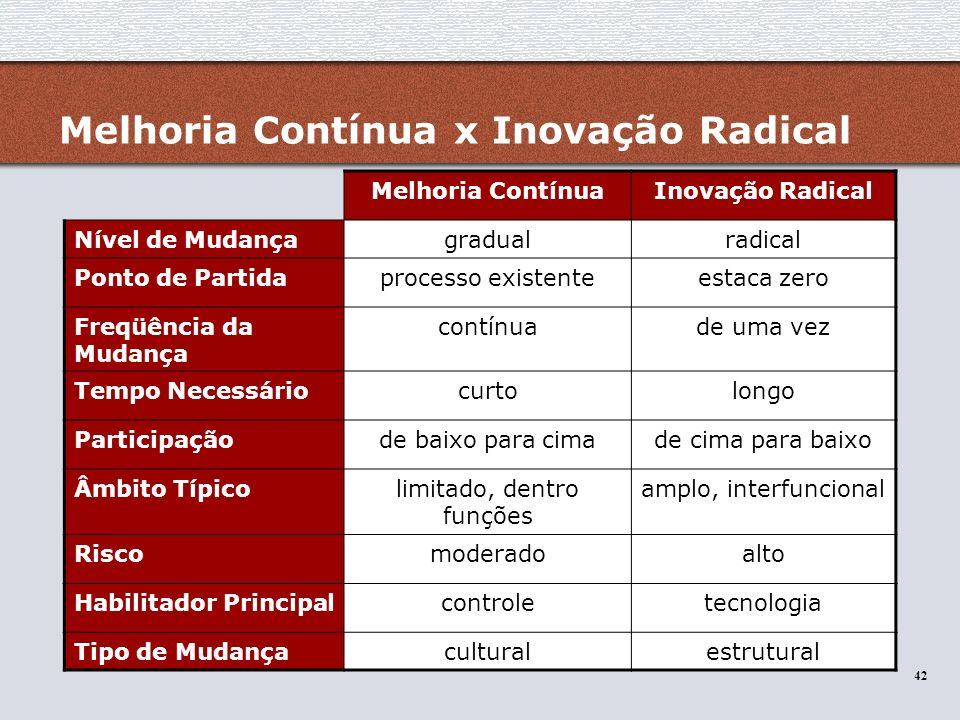 Melhoria Contínua x Inovação Radical