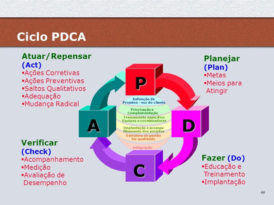 P A D C Ciclo PDCA Atuar/Repensar (Act) Planejar (Plan)