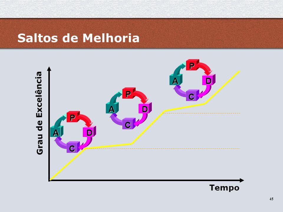 Saltos de Melhoria P D C A P D C A Grau de Excelência P D C A Tempo