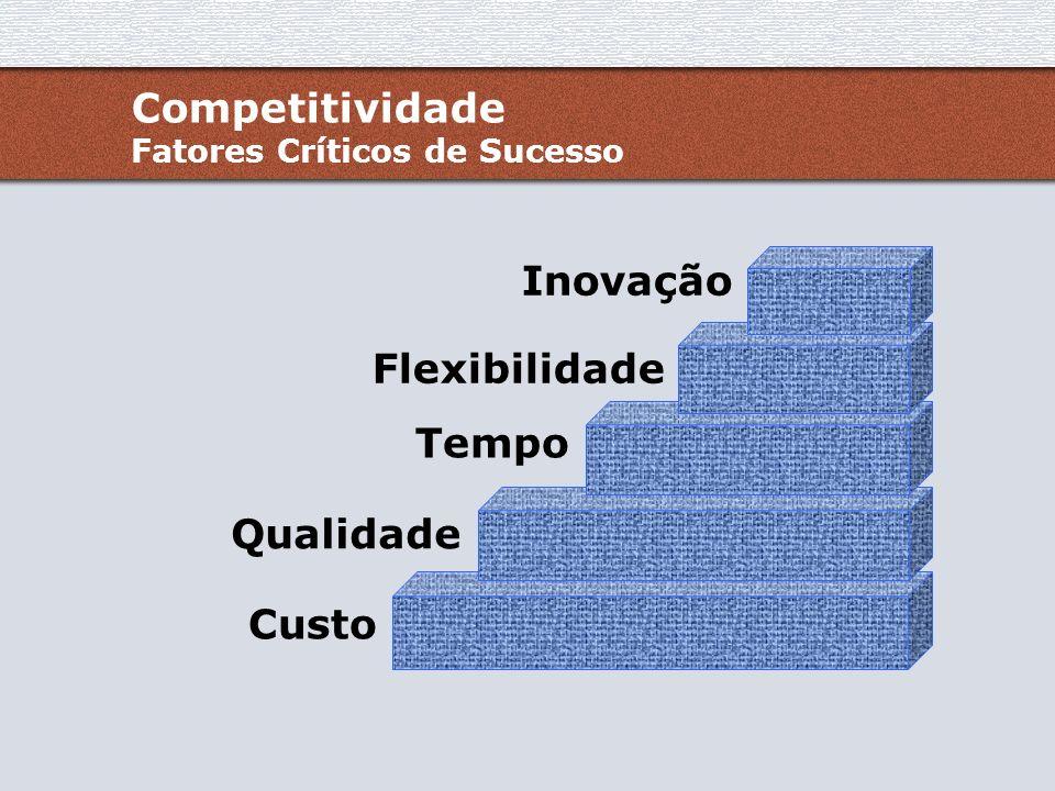 Competitividade Fatores Críticos de Sucesso