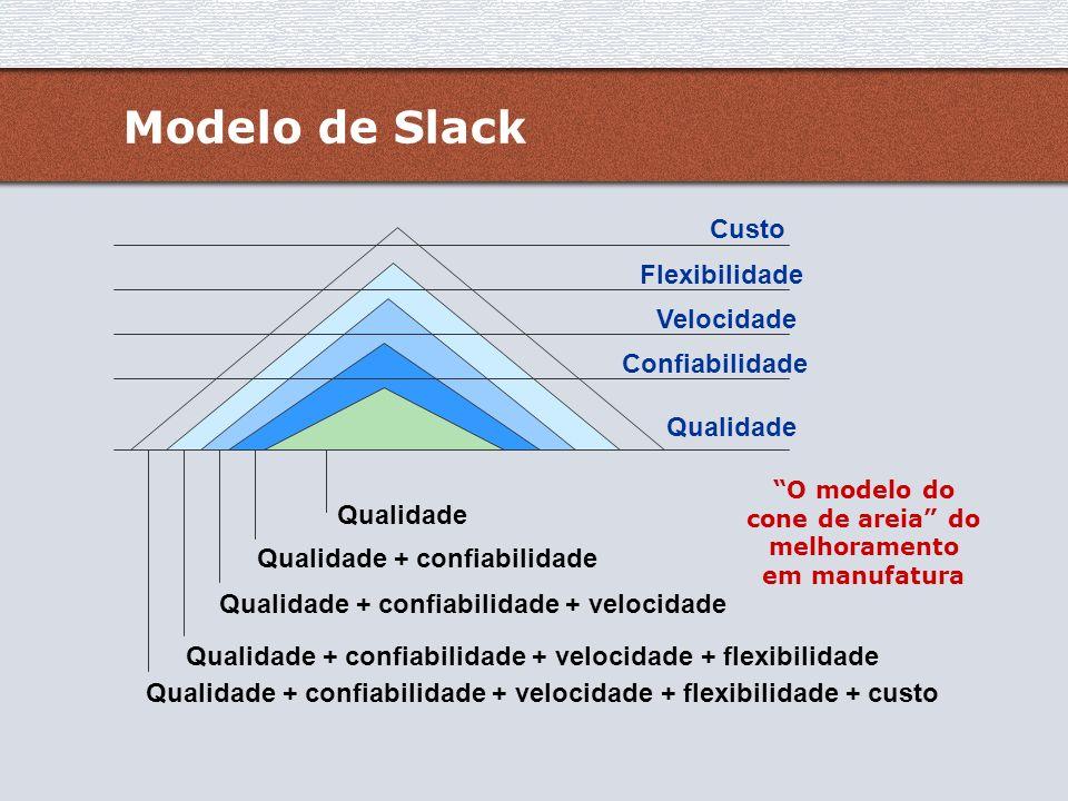 O modelo do cone de areia do melhoramento