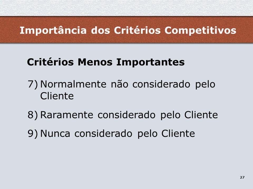 Importância dos Critérios Competitivos