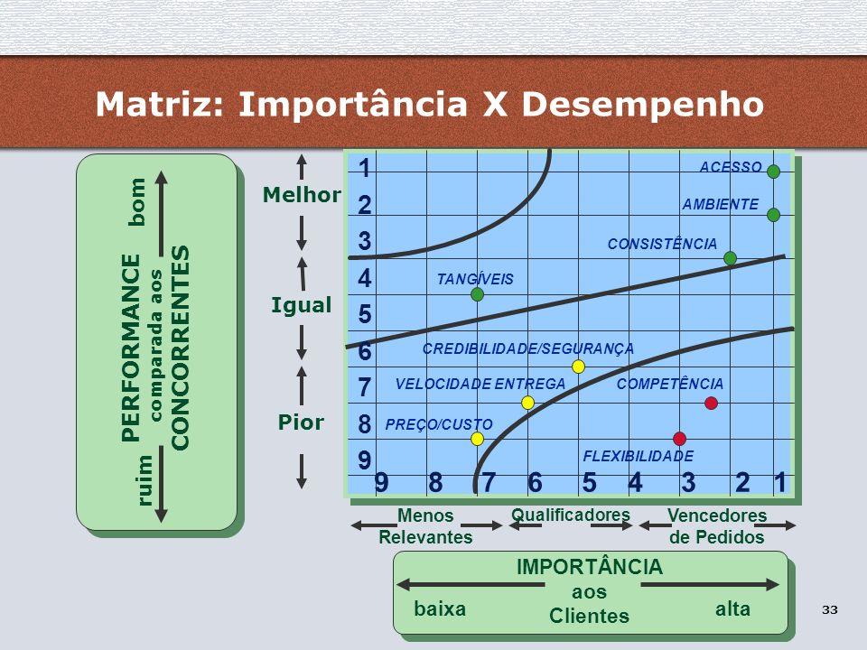 Matriz: Importância X Desempenho