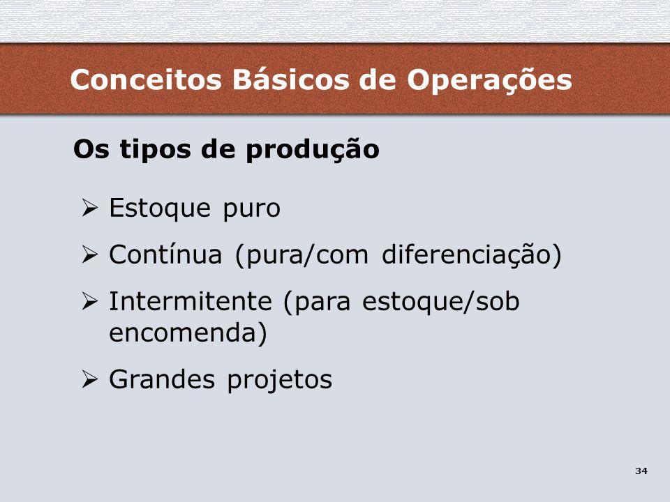 Conceitos Básicos de Operações
