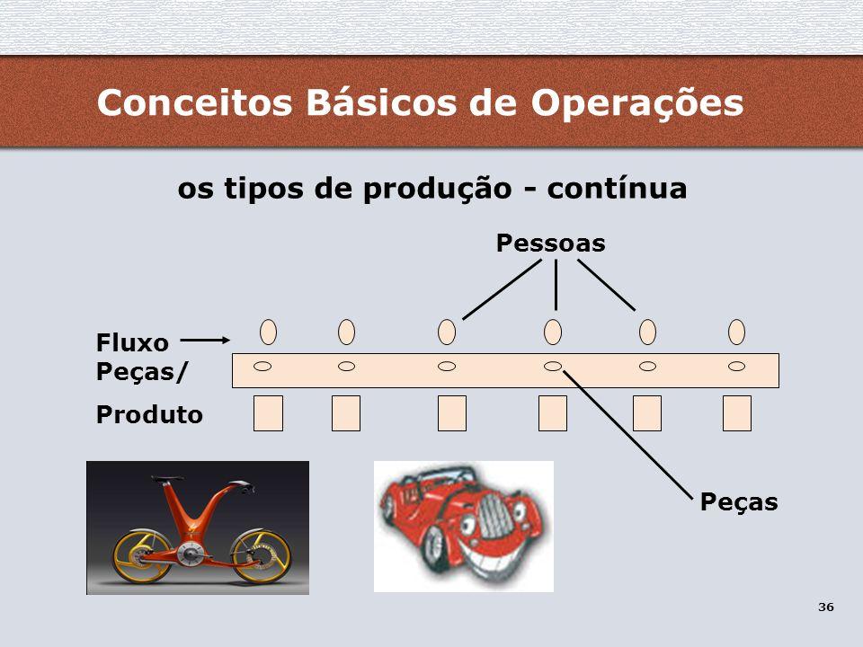 os tipos de produção - contínua