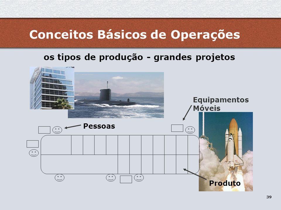 os tipos de produção - grandes projetos