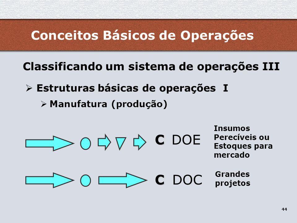 C DOE C DOC Conceitos Básicos de Operações