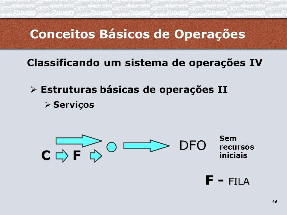 DFO C F F - FILA Conceitos Básicos de Operações