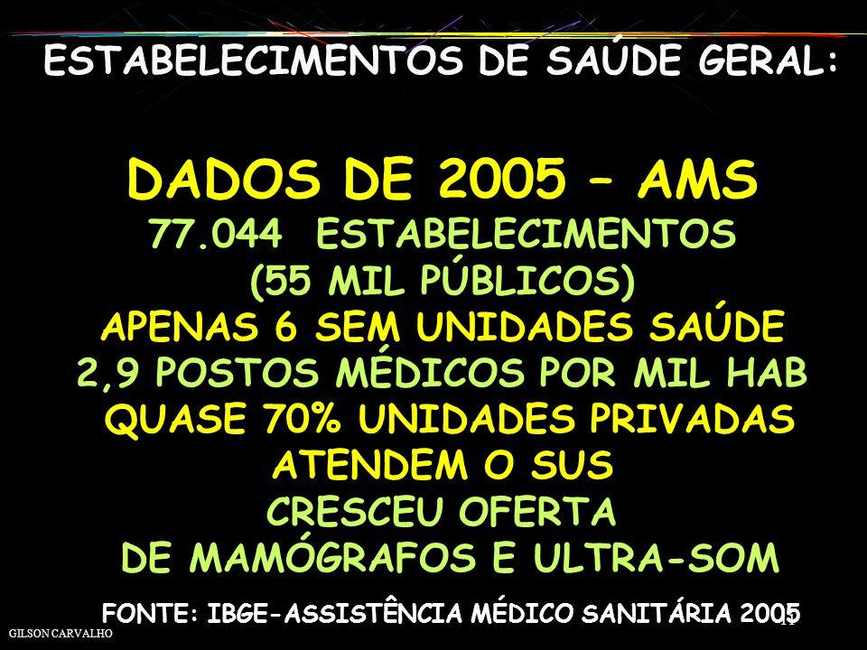 ESTABELECIMENTOS DE SAÚDE GERAL: DADOS DE 2005 – AMS 77