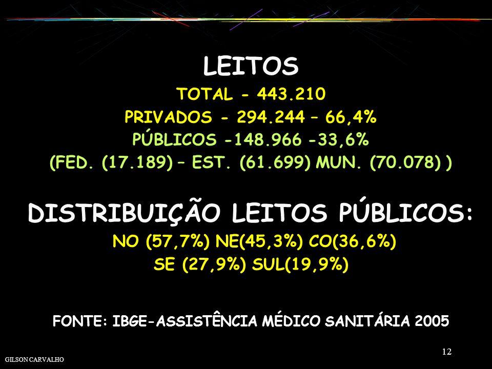 LEITOS TOTAL - 443. 210 PRIVADOS - 294. 244 – 66,4% PÚBLICOS -148