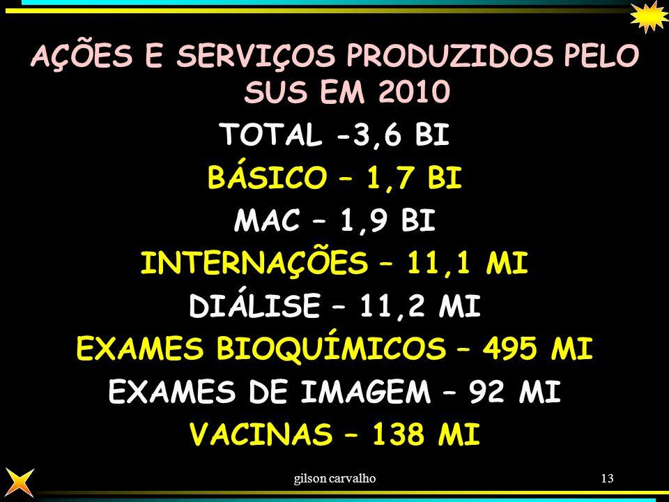 AÇÕES E SERVIÇOS PRODUZIDOS PELO SUS EM 2010 TOTAL -3,6 BI