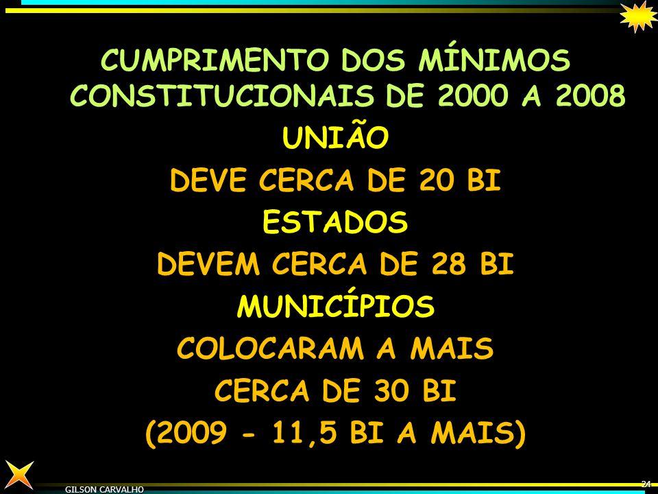 CUMPRIMENTO DOS MÍNIMOS CONSTITUCIONAIS DE 2000 A 2008