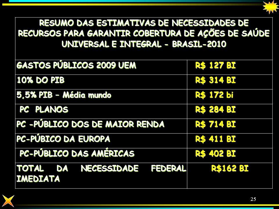 RESUMO DAS ESTIMATIVAS DE NECESSIDADES DE RECURSOS PARA GARANTIR COBERTURA DE AÇÕES DE SAÚDE UNIVERSAL E INTEGRAL - BRASIL-2010