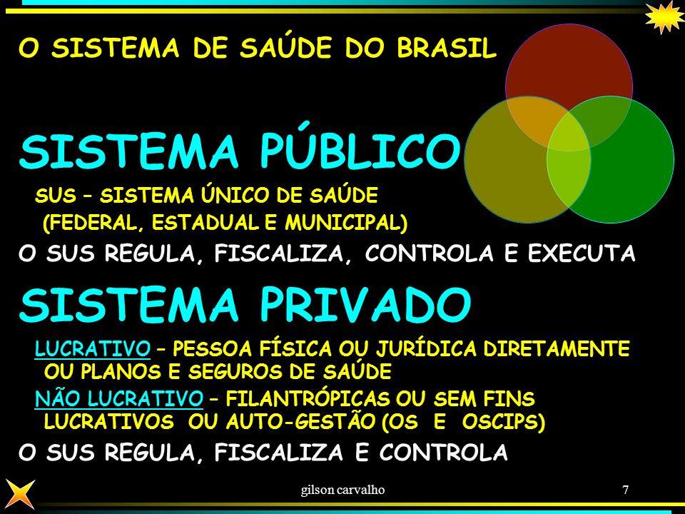 SISTEMA PÚBLICO SISTEMA PRIVADO O SISTEMA DE SAÚDE DO BRASIL