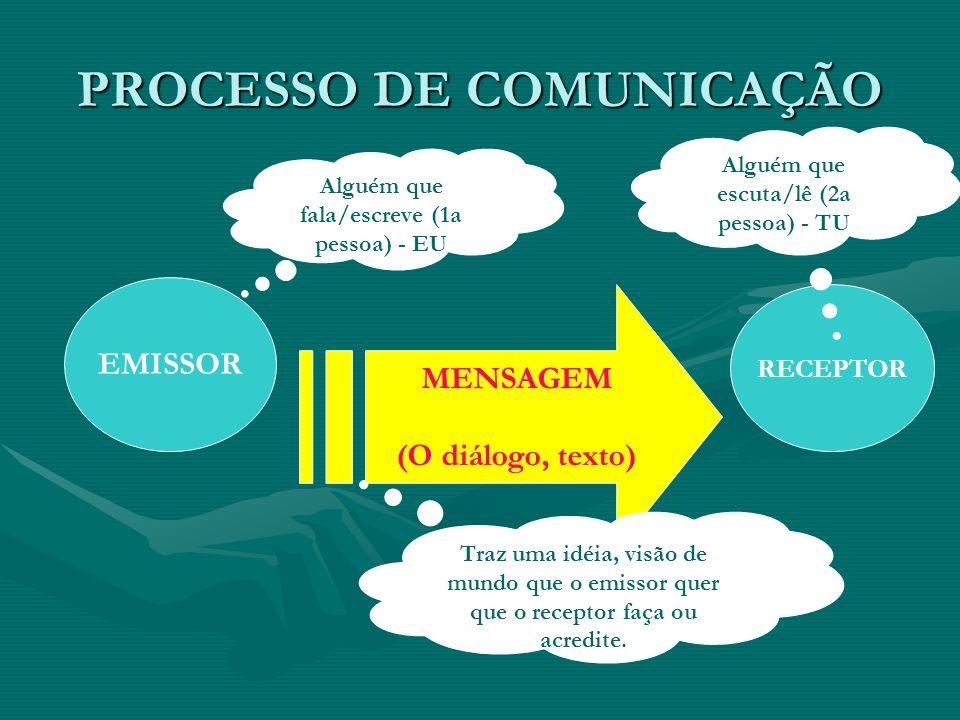 PROCESSO DE COMUNICAÇÃO