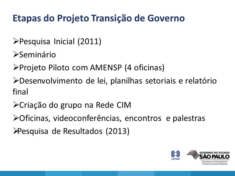 Etapas do Projeto Transição de Governo