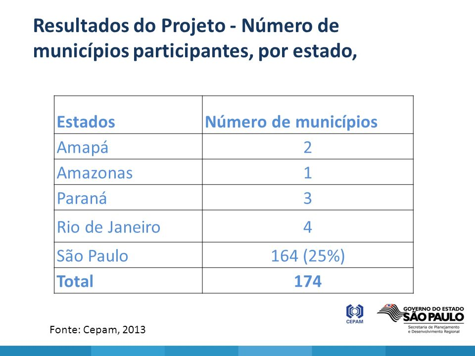 Resultados do Projeto - Número de municípios participantes, por estado,