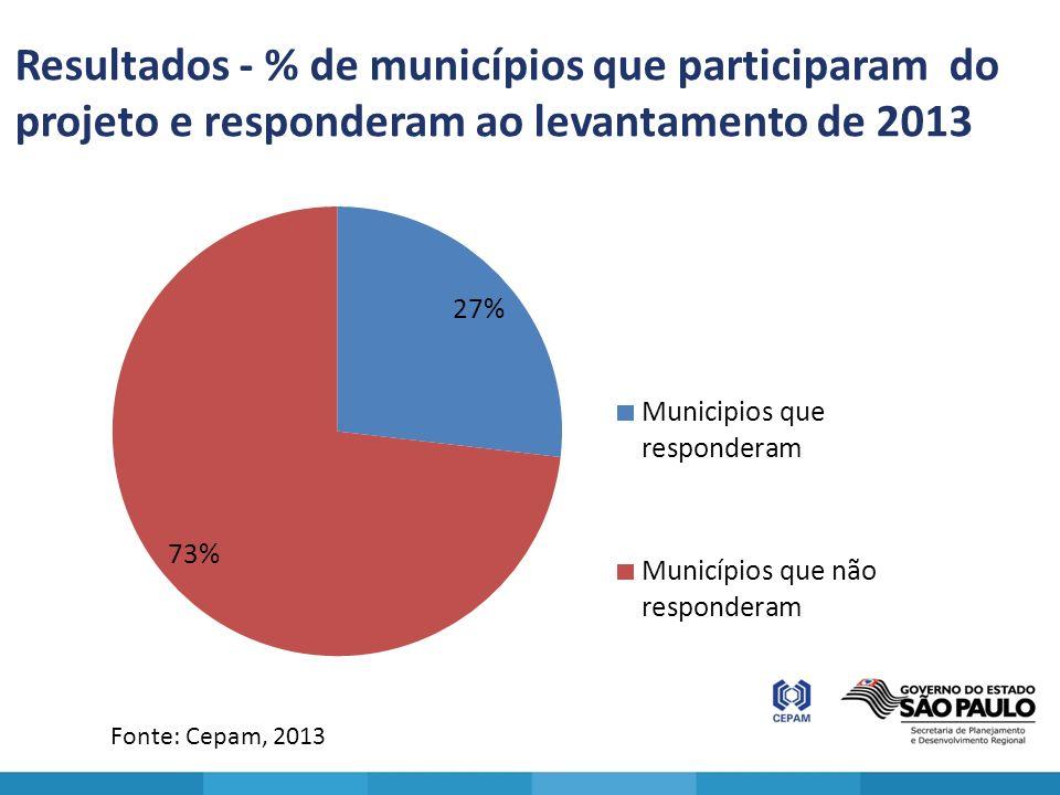 Resultados - % de municípios que participaram do projeto e responderam ao levantamento de 2013