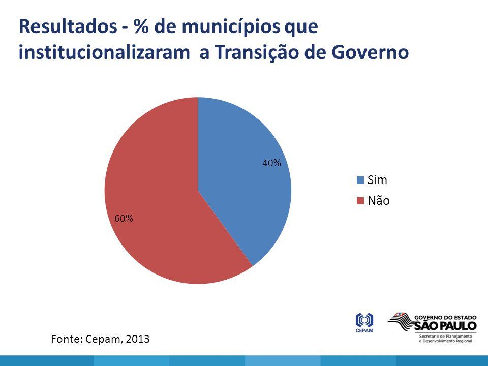 Resultados - % de municípios que institucionalizaram a Transição de Governo