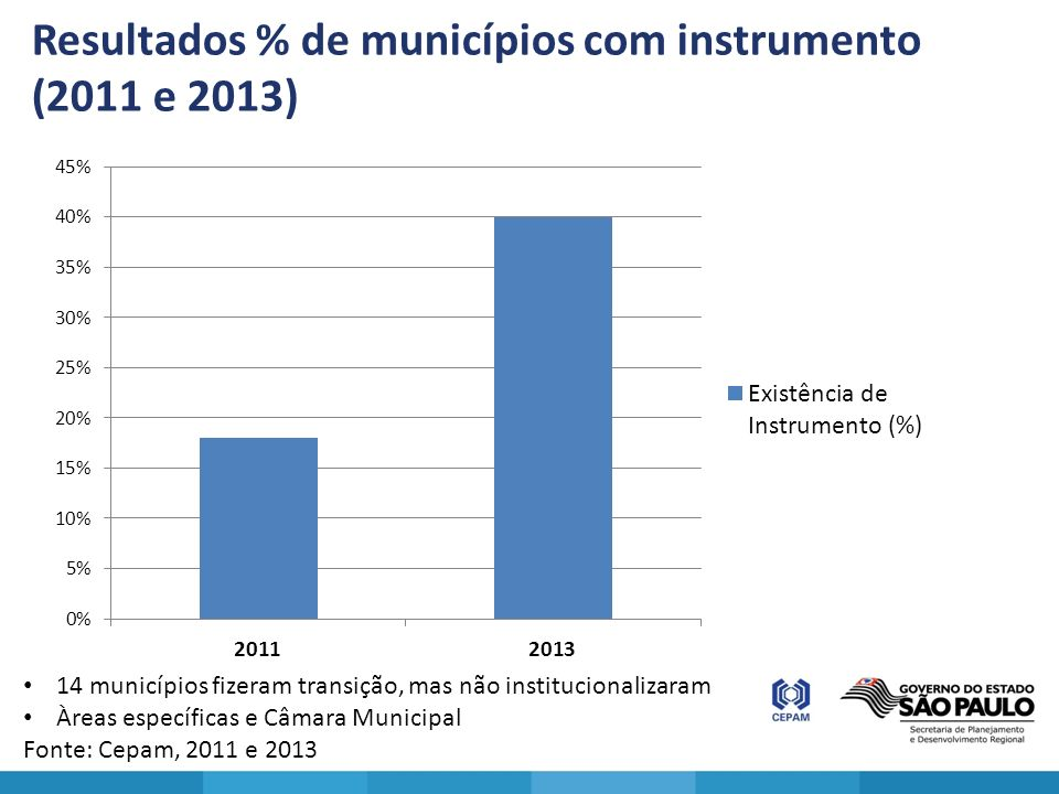 Resultados % de municípios com instrumento (2011 e 2013)