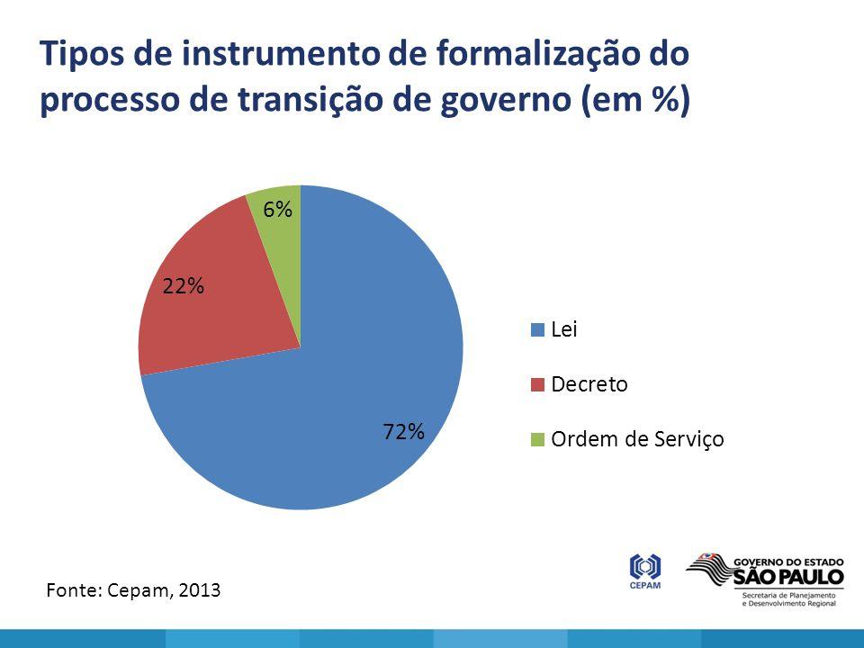 Tipos de instrumento de formalização do processo de transição de governo (em %)