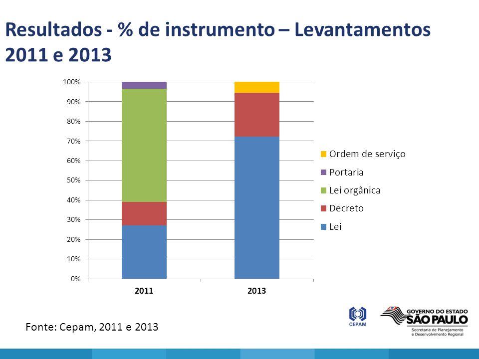 Resultados - % de instrumento – Levantamentos 2011 e 2013