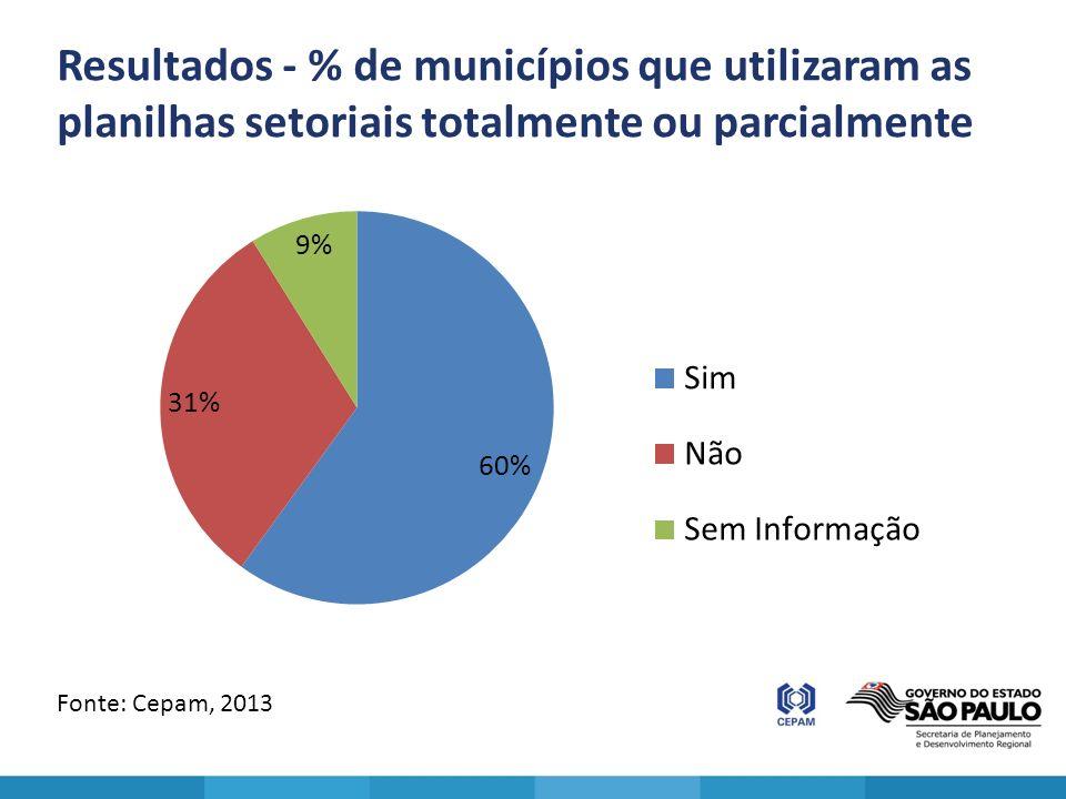 Resultados - % de municípios que utilizaram as planilhas setoriais totalmente ou parcialmente