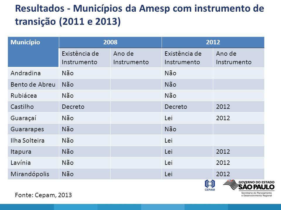 Resultados - Municípios da Amesp com instrumento de transição (2011 e 2013)