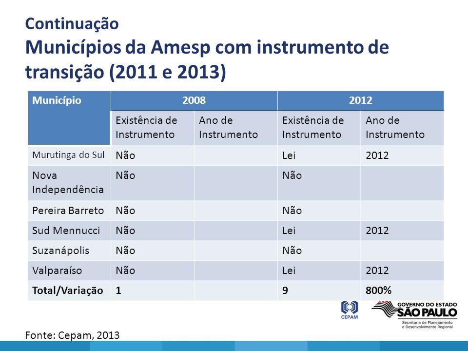 Continuação Municípios da Amesp com instrumento de transição (2011 e 2013)