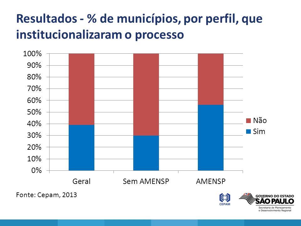 Resultados - % de municípios, por perfil, que institucionalizaram o processo