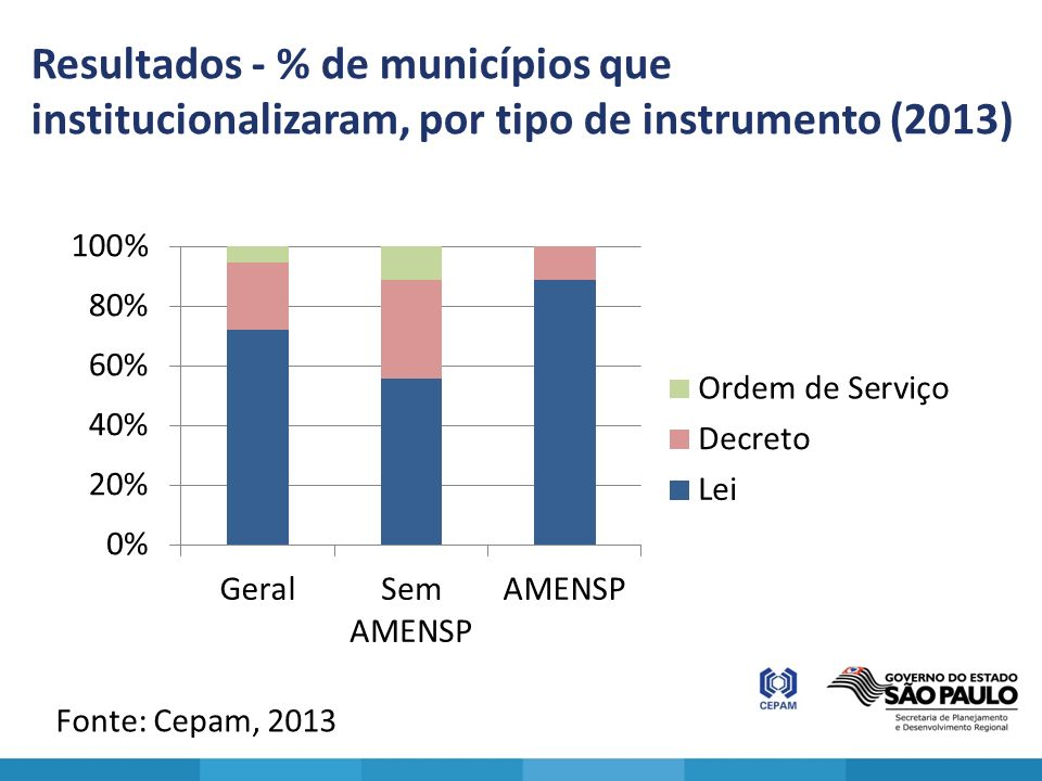 Resultados - % de municípios que institucionalizaram, por tipo de instrumento (2013)