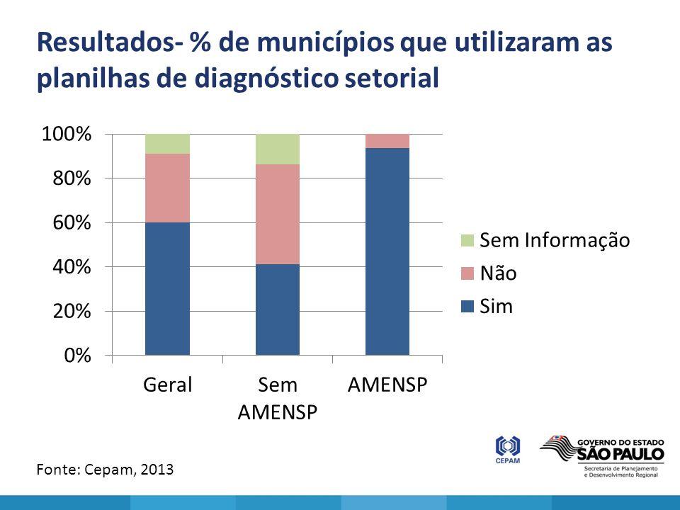 Resultados- % de municípios que utilizaram as planilhas de diagnóstico setorial