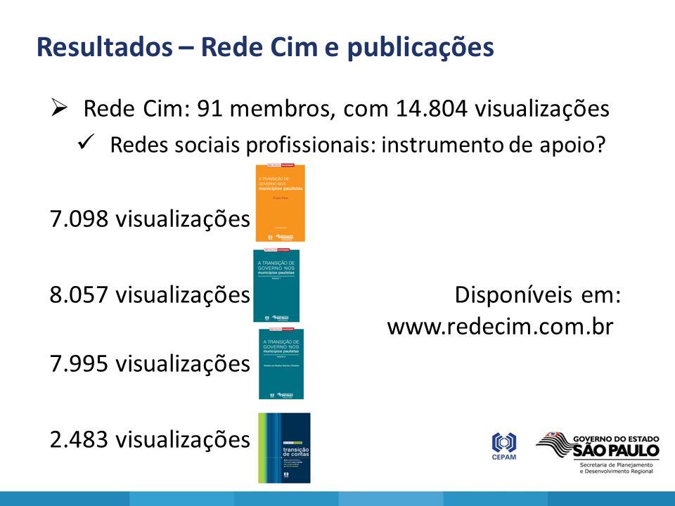 Resultados – Rede Cim e publicações