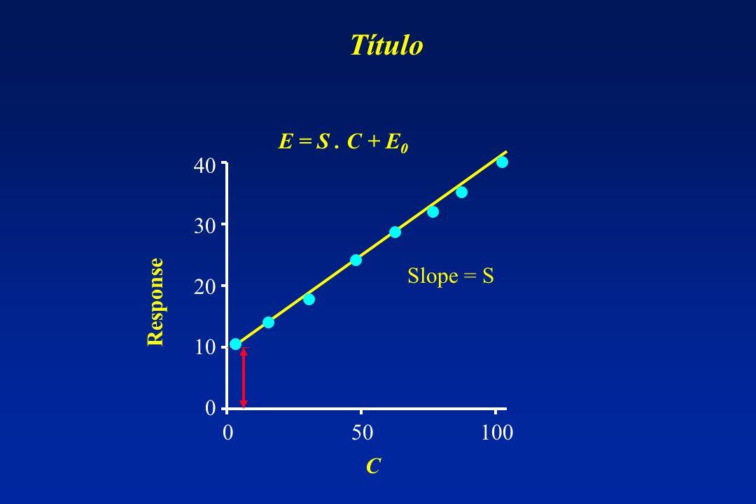 Título E = S . C + E0. 40. 30. 20. 10. Slope = S. Response. 0 50 100.